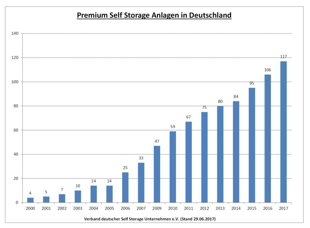 17-06-29-Premium-Selfstorage-Anlagen-Deutschland