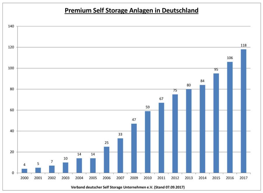 17-09-07-Premium-Selfstorage-Anlagen-Deutschland
