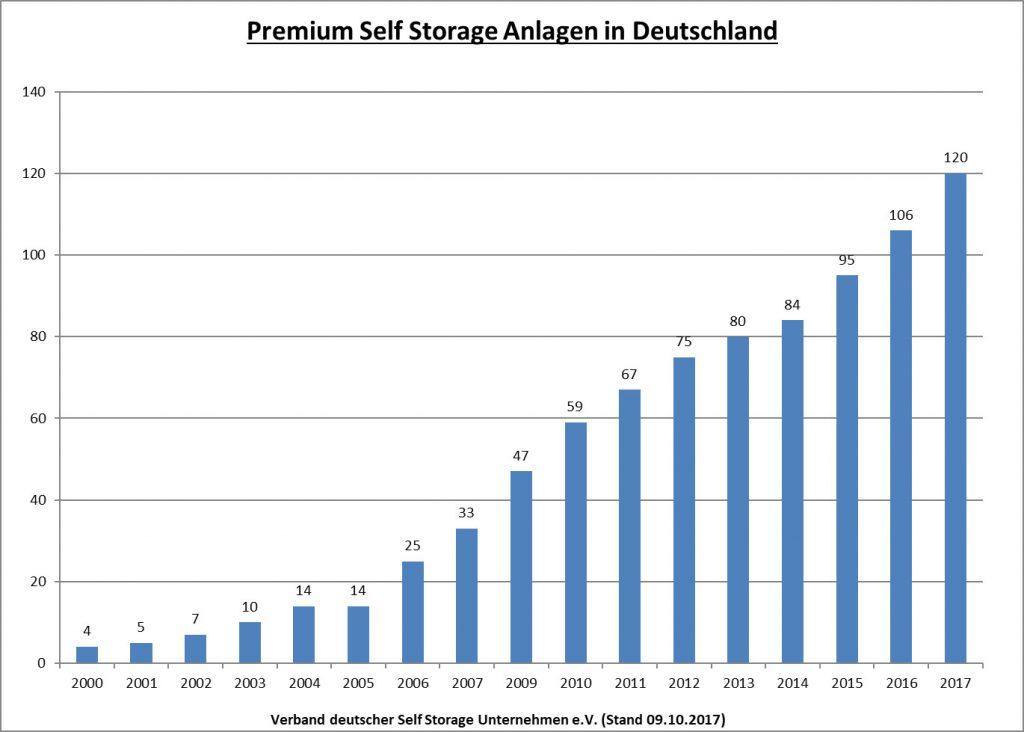 17-10-09-Premium-Selfstorage-Anlagen-Deutschland