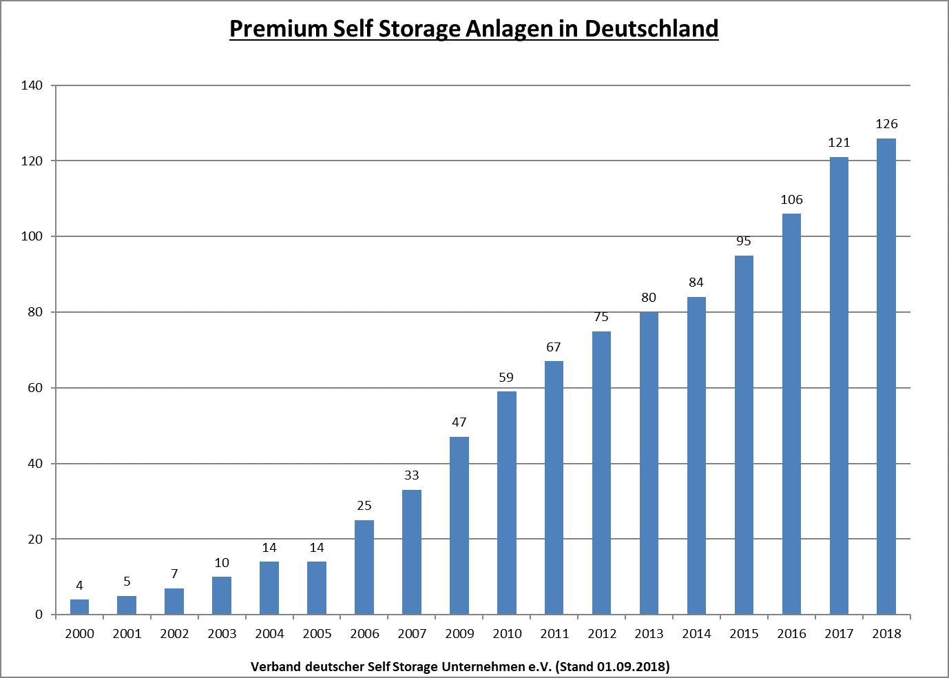 18-09-01-VDS-Premium-Selsftorage-Anlagen-Deutschland