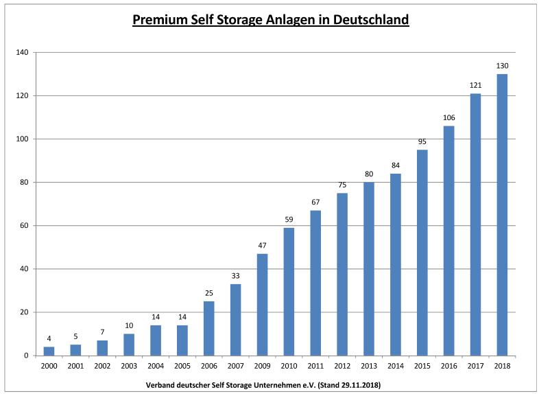 18-11-29-VDS-Premium-Selfstorage-Anlagen-Deutschland