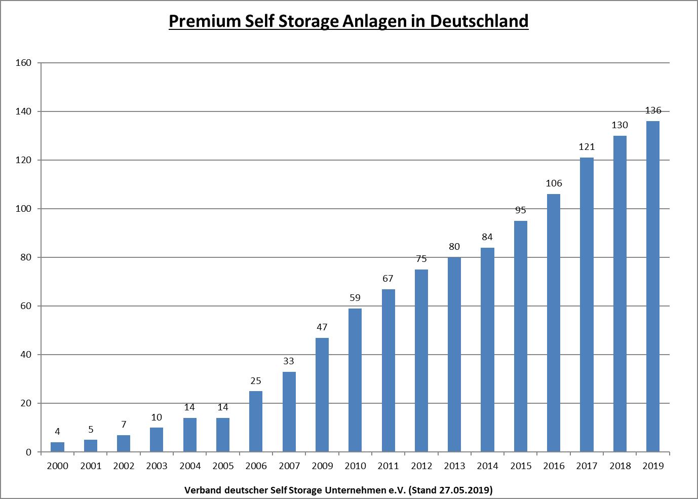 Premium-Selfstorage-Anlagen-Deutschland
